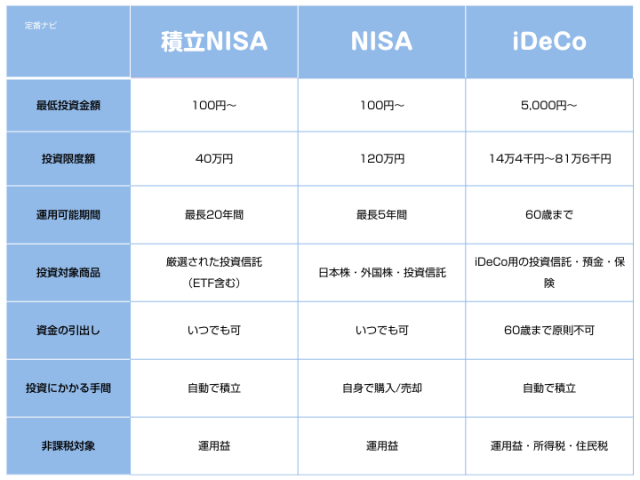 NISA(ニーサ)、積立NISA(つみたてニーサ)、iDeCo(イデコ)の違い、特徴比較表